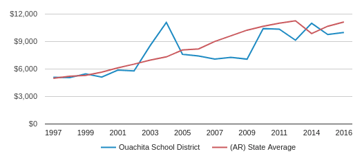 This chart display average spending per public school student in Ouachita   School District and average spending per public school student in AR by year, with the latest 2017-18 school year data.
