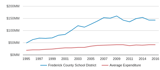 This chart display total spending of Frederick County Public Schools  School District and average spending for each school distric in VA by year, with the latest 2017-18 school year data.