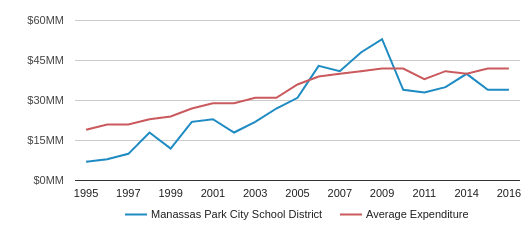 This chart display total spending of Manassas Park City Pblc Schs School District and average spending for each school distric in VA by year, with the latest 2016-17 school year data.
