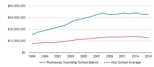 Rockaway Township School District District Total Revenue (1996-2016)