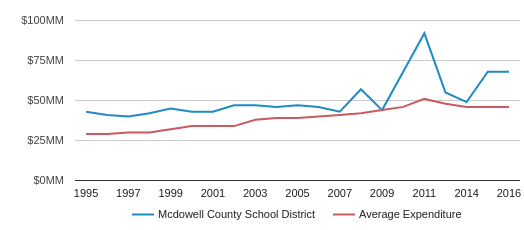 This chart display total spending of Mcdowell County Schools  School District and average spending for each school distric in WV by year, with the latest 2017-18 school year data.