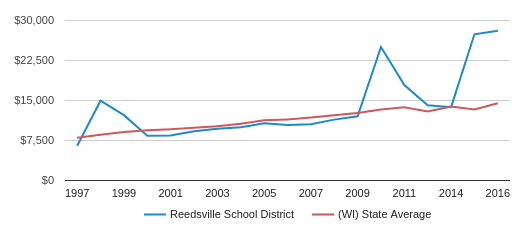 This chart display average spending per public school student in Reedsville School District and average spending per public school student in WI by year, with the latest 2015-16 school year data.