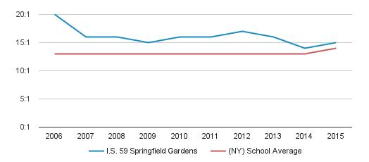 Springfield Gardens NY Single Gay Men