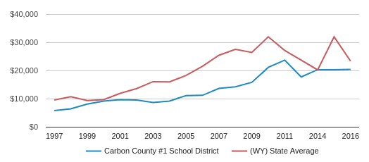 This chart display average spending per public school student in Carbon County #1 School District and average spending per public school student in WY by year, with the latest 2015-16 school year data.