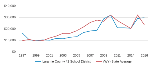 This chart display average spending per public school student in Laramie County #2 School District and average spending per public school student in WY by year, with the latest 2016-17 school year data.