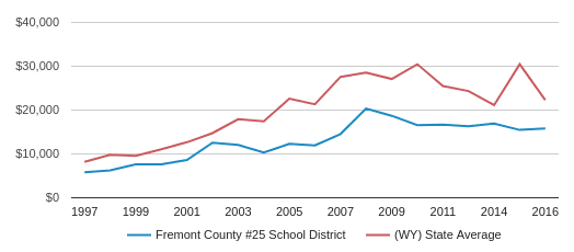 This chart display average revenue per public school student in Fremont County School District #25  School District and average revenue per public school student in WY by year, with the latest 2017-18 school year data.