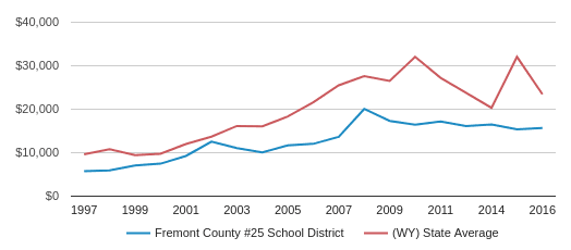 This chart display average spending per public school student in Fremont County School District #25  School District and average spending per public school student in WY by year, with the latest 2017-18 school year data.