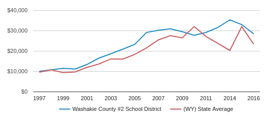 This chart display average spending per public school student in Washakie County #2 School District and average spending per public school student in WY by year, with the latest 2016-17 school year data.