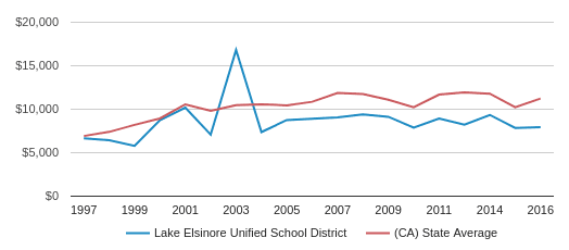 This chart display average revenue per public school student in Lake Elsinore Unified School District and average revenue per public school student in CA by year, with the latest 2016-17 school year data.