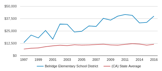 This chart display average spending per public school student in Belridge Elementary School District and average spending per public school student in CA by year, with the latest 2016-17 school year data.