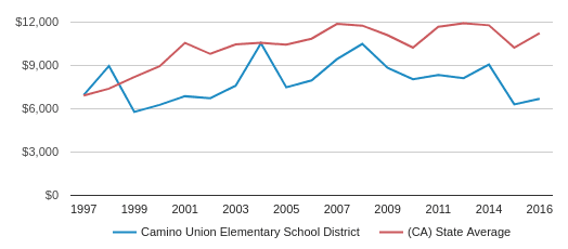 This chart display average revenue per public school student in Camino Union Elementary School District and average revenue per public school student in CA by year, with the latest 2016-17 school year data.