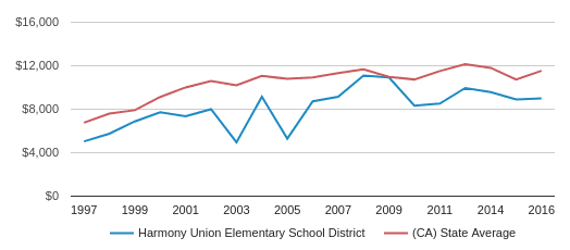 This chart display average spending per student in Harmony Union Elementary School District and average spending per student in CA by year, with the latest 2015-16 school year data.