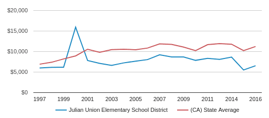 This chart display average revenue per public school student in Julian Union Elementary School District and average revenue per public school student in CA by year, with the latest 2016-17 school year data.
