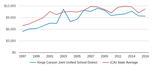 This chart display average revenue per public school student in Kings Canyon Joint Unified School District and average revenue per public school student in CA by year, with the latest 2016-17 school year data.