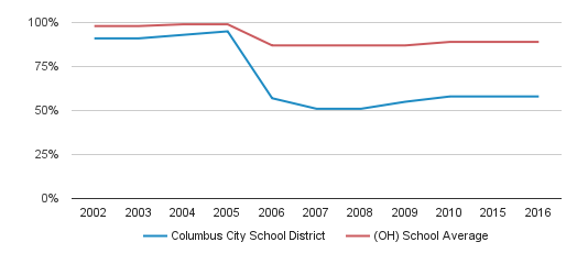 Columbus City School District Graduation Rate (2002-2016)