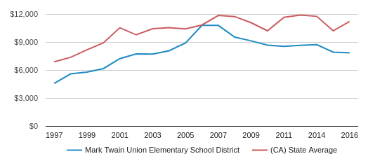 This chart display average revenue per public school student in Mark Twain Union Elementary School District and average revenue per public school student in CA by year, with the latest 2016-17 school year data.