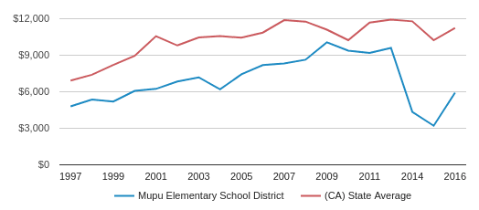 This chart display average revenue per public school student in Mupu Elementary School District and average revenue per public school student in CA by year, with the latest 2015-16 school year data.