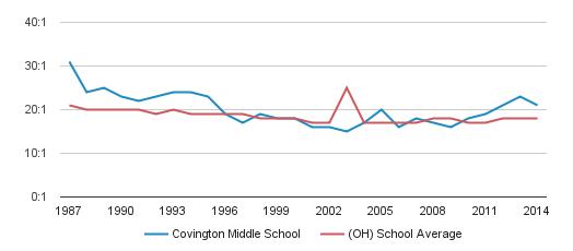 Covington Middle School in Covington, Ohio (OH) - Test ...
