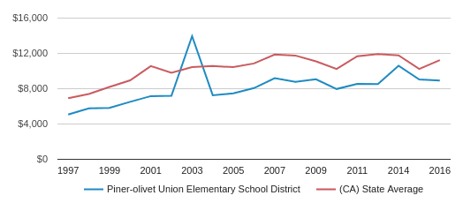 This chart display average revenue per public school student in Piner-Olivet Union Elementary  School District and average revenue per public school student in CA by year, with the latest 2017-18 school year data.