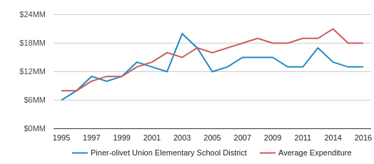 This chart display total spending of Piner-Olivet Union Elementary  School District and average spending for each school distric in CA by year, with the latest 2017-18 school year data.