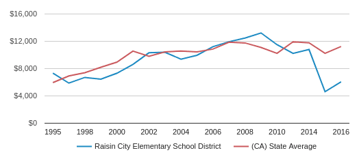 This chart display average revenue per public school student in Raisin City Elementary School District and average revenue per public school student in CA by year, with the latest 2016-17 school year data.