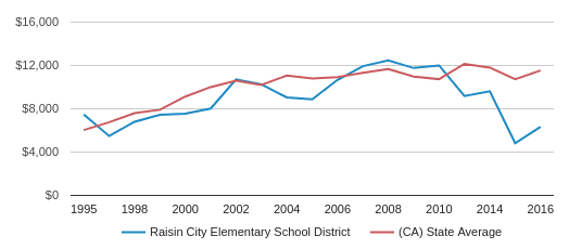 This chart display average spending per public school student in Raisin City Elementary School District and average spending per public school student in CA by year, with the latest 2016-17 school year data.