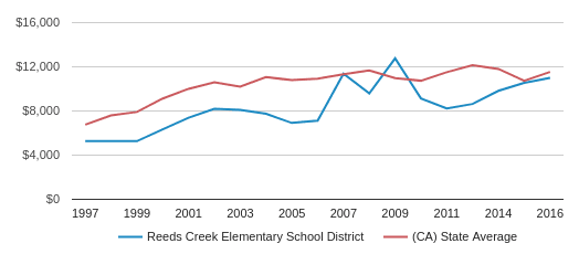 This chart display average spending per public school student in Reeds Creek Elementary School District and average spending per public school student in CA by year, with the latest 2016-17 school year data.