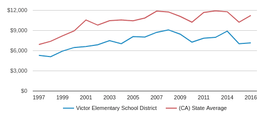 This chart display average revenue per public school student in Victor Elementary School District and average revenue per public school student in CA by year, with the latest 2016-17 school year data.