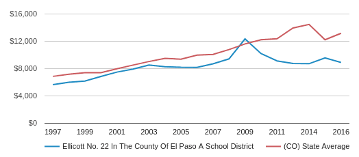 This chart display average revenue per public school student in Ellicott School District No. 22 In The County Of El Paso A  School District and average revenue per public school student in CO by year, with the latest 2017-18 school year data.