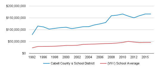 Cabell County s School District District Spending (1992-2016)