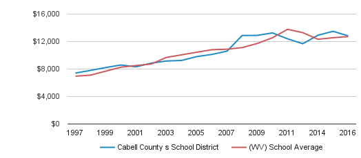 Cabell County s School District District Spending / Student (1997-2016)
