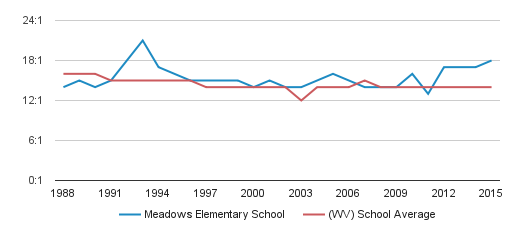 Meadows Elementary School Student Teacher Ratio (1988-2015)