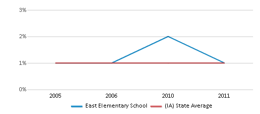 This chart display the percentage of American Indian students in East Elementary School and percentage of American Indian public school students in Iowa by year, with the latest 2010-11 school year data.