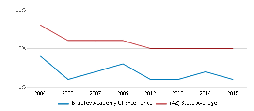This chart display the percentage of American Indian students in Bradley Academy Of Excellence and percentage of American Indian public school students in Arizona by year, with the latest 2014-15 school year data.