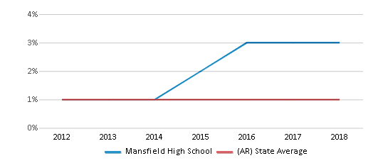 This chart display the percentage of American Indian students in Mansfield High School and percentage of American Indian public school students in Arkansas by year, with the latest 2017-18 school year data.