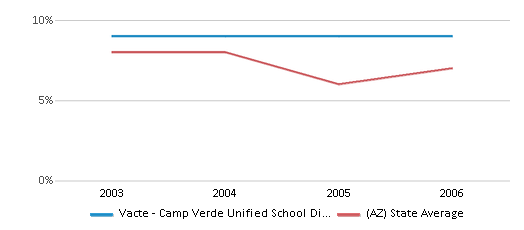 This chart display the percentage of American Indian students in Vacte - Camp Verde Unified School District and percentage of American Indian public school students in Arizona by year, with the latest 2005-06 school year data.