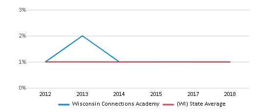 This chart display the percentage of American Indian students in Wisconsin Connections Academy and percentage of American Indian public school students in Wisconsin by year, with the latest 2017-18 school year data.