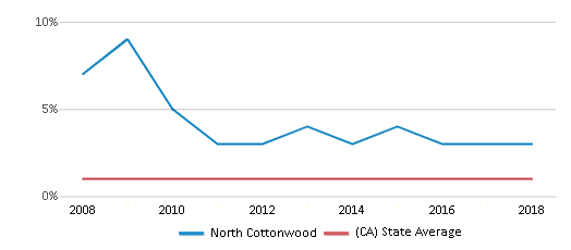 This chart display the percentage of American Indian students in North Cottonwood and percentage of American Indian public school students in California by year, with the latest 2017-18 school year data.
