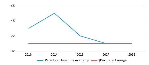 This chart display the percentage of American Indian students in Paradise Elearning Academy and percentage of American Indian public school students in California by year, with the latest 2017-18 school year data.