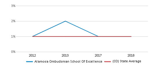 This chart display the percentage of American Indian students in Alamosa Ombudsman School Of Excellence and percentage of American Indian public school students in Colorado by year, with the latest 2017-18 school year data.