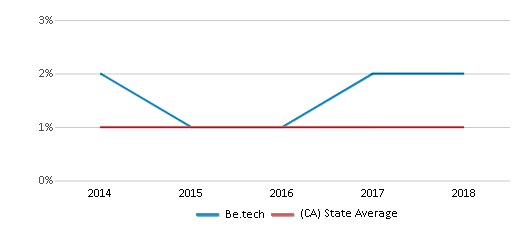 This chart display the percentage of American Indian students in Be.tech and percentage of American Indian public school students in California by year, with the latest 2017-18 school year data.