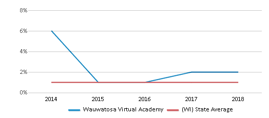 This chart display the percentage of American Indian students in Wauwatosa Virtual Academy and percentage of American Indian public school students in Wisconsin by year, with the latest 2017-18 school year data.