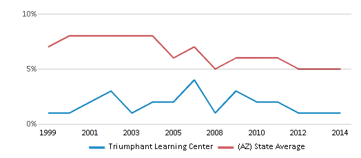This chart display the percentage of American Indian students in Triumphant Learning Center and percentage of American Indian public school students in Arizona by year, with the latest 2013-14 school year data.
