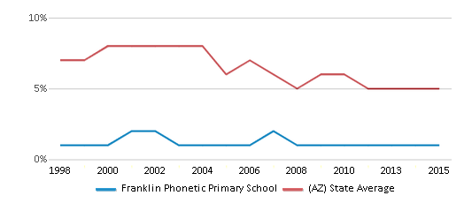 This chart display the percentage of American Indian students in Franklin Phonetic Primary School and percentage of American Indian public school students in Arizona by year, with the latest 2014-15 school year data.
