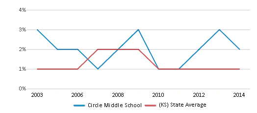 This chart display the percentage of American Indian students in Circle Middle School and percentage of American Indian public school students in Kansas by year, with the latest 2013-14 school year data.