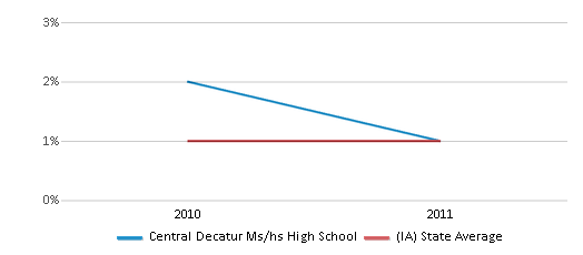 This chart display the percentage of American Indian students in Central Decatur Ms/hs High School and percentage of American Indian public school students in Iowa by year, with the latest 2010-11 school year data.