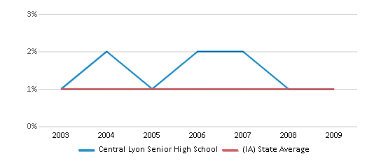 This chart display the percentage of American Indian students in Central Lyon Senior High School and percentage of American Indian public school students in Iowa by year, with the latest 2008-09 school year data.