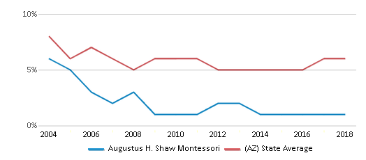 This chart display the percentage of American Indian students in Augustus H. Shaw Montessori and percentage of American Indian public school students in Arizona by year, with the latest 2017-18 school year data.
