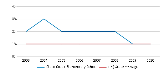 This chart display the percentage of American Indian students in Clear Creek Elementary School and percentage of American Indian public school students in Iowa by year, with the latest 2009-10 school year data.