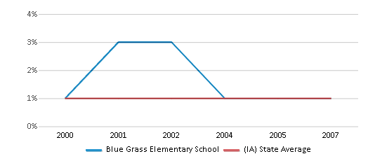 This chart display the percentage of American Indian students in Blue Grass Elementary School and percentage of American Indian public school students in Iowa by year, with the latest 2006-07 school year data.